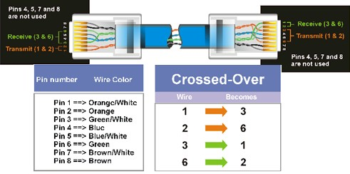 ethernet cable wiring diagram ethernet image wiring diagram for a crossover ethernet cable wiring auto wiring on ethernet cable wiring diagram